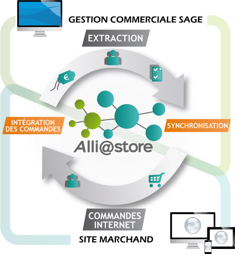 schema Alliastore solution E-Commerce Sage