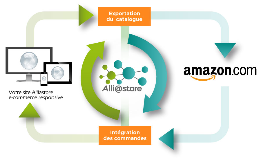 Service Amazon pour site e-commerce Alliastore responsive