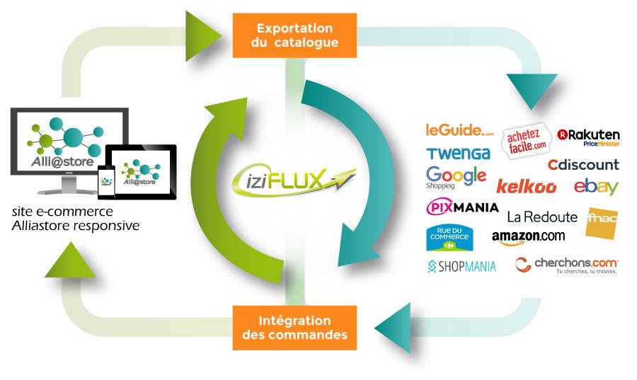 service Iziflux® pour Alliastore
