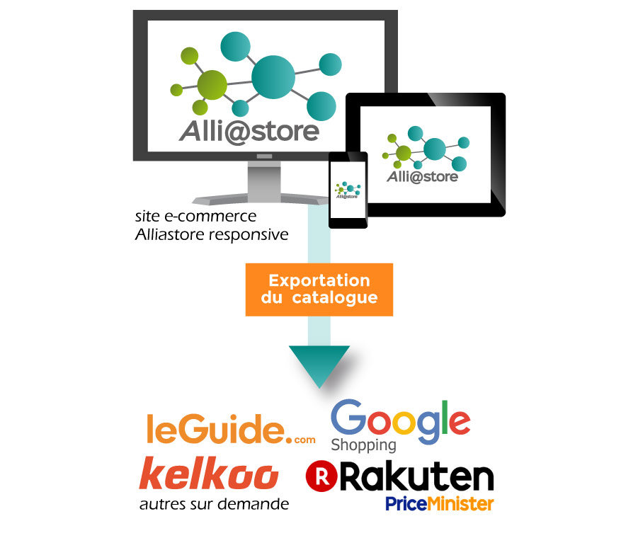 Service Multi Markets pour site e-commerce Alliastore responsive